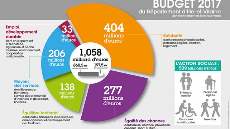 infographie Budget