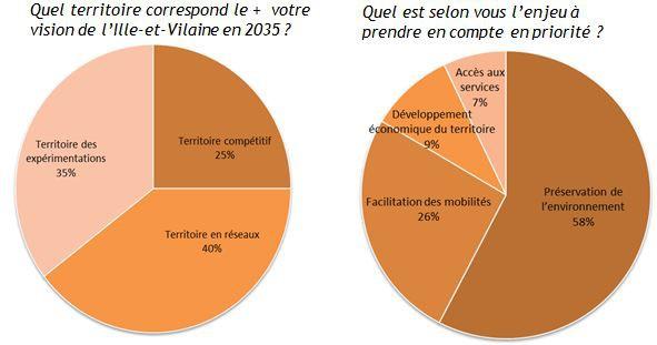Quelle ille et vilaine en 2035 d partement ille et vilaine - Chambre agriculture ille et vilaine ...