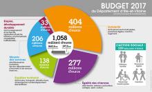 Le budget du Département d'Ille-et-Vilaine : plus d'un milliard au service des Bretilliens
